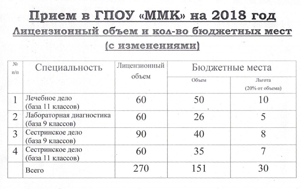 Измененные конрольные цифры приема на бюджет
