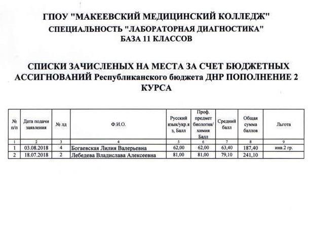 Список зачисленных на бюджет Лаборат.диагностика 11 кл.