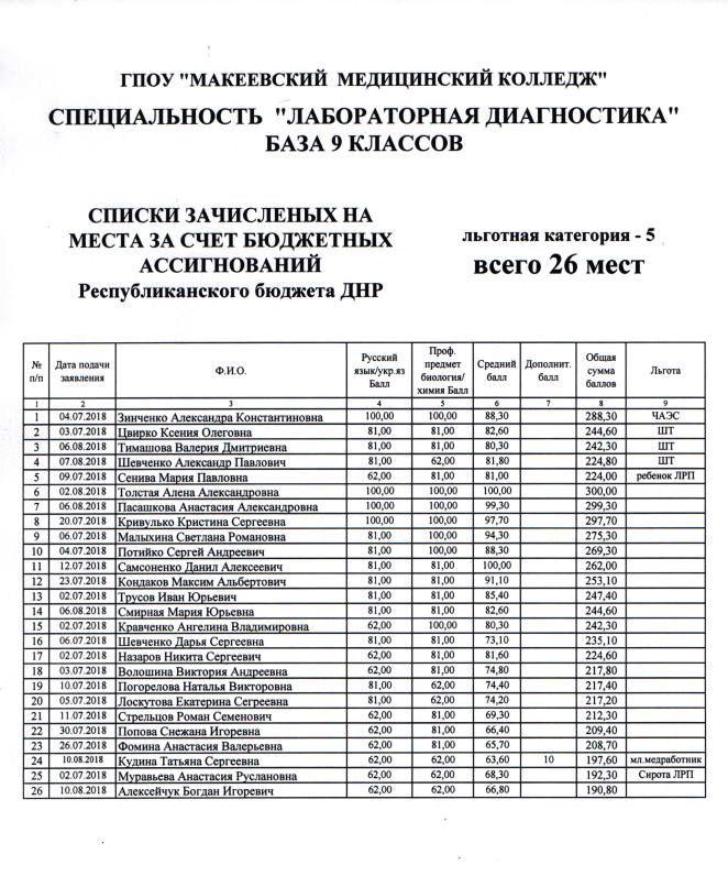 Список зачисленных на бюджет Лаборат.диагностика 9 кл.