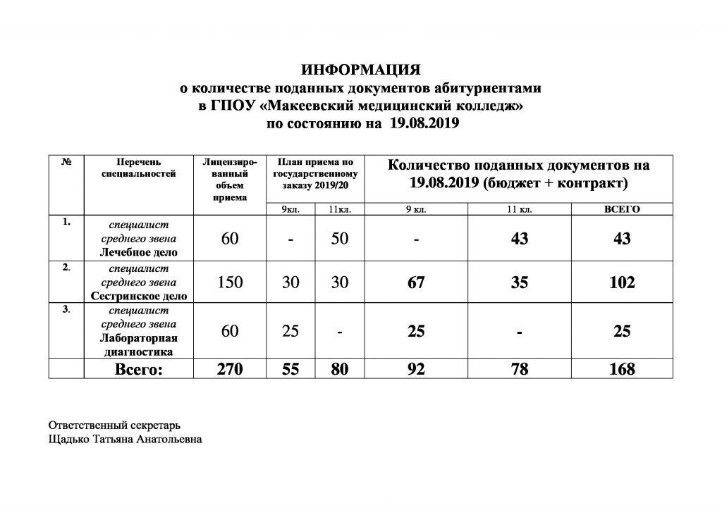 ММК информация о количестве поданных документов абитуриентов на 19.08.19