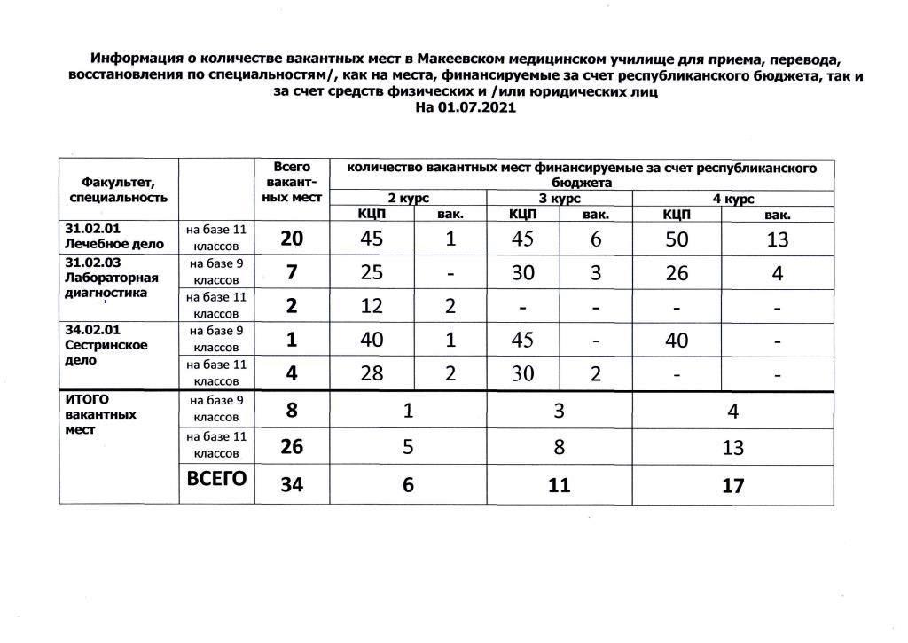 ММК вакансии бюджет на 01.07.2021